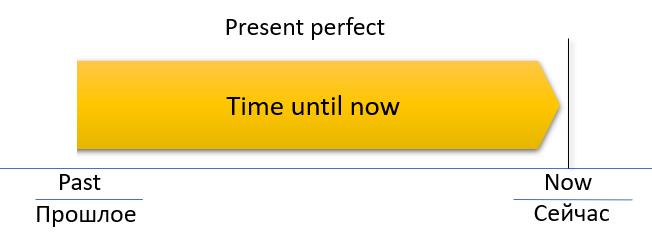 present perfect 2
